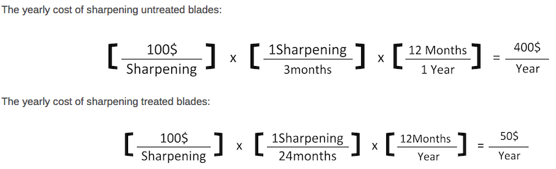 the yearly cost of sharpening untreated blades