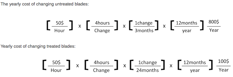 the yearly cost of changing untreated blades