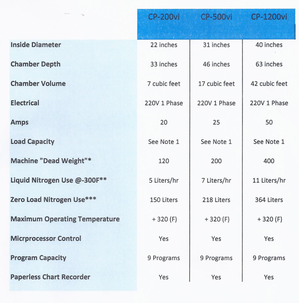 deep cryogenic treatment machines specifications